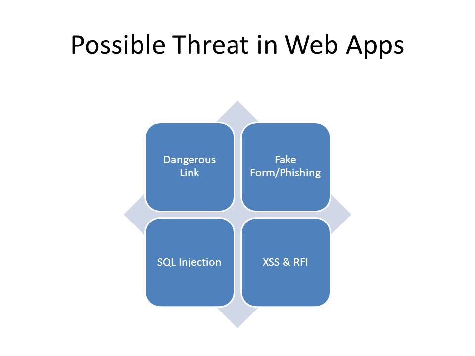 Possible Threat in Web Apps Dangerous Link Fake Form/Phishing SQL InjectionXSS & RFI