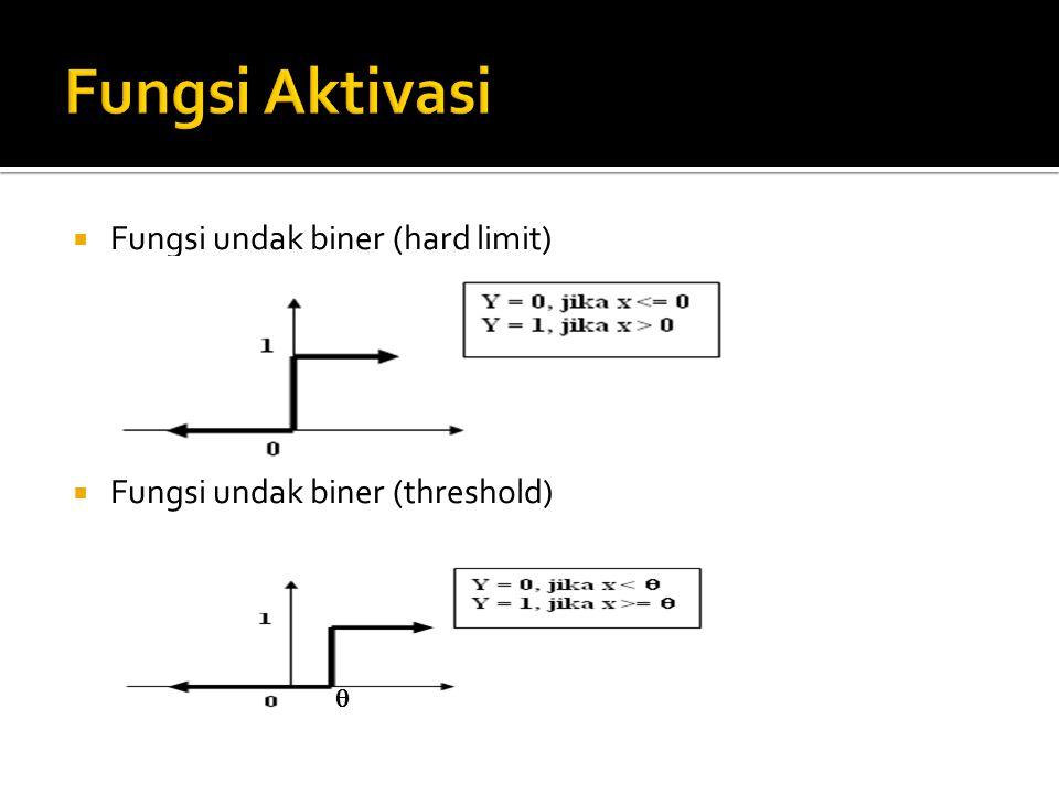  Fungsi undak biner (hard limit)  Fungsi undak biner (threshold) 