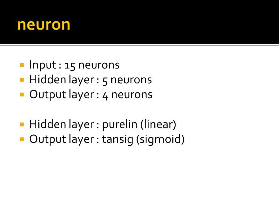  Input : 15 neurons  Hidden layer : 5 neurons  Output layer : 4 neurons  Hidden layer : purelin (linear)  Output layer : tansig (sigmoid)