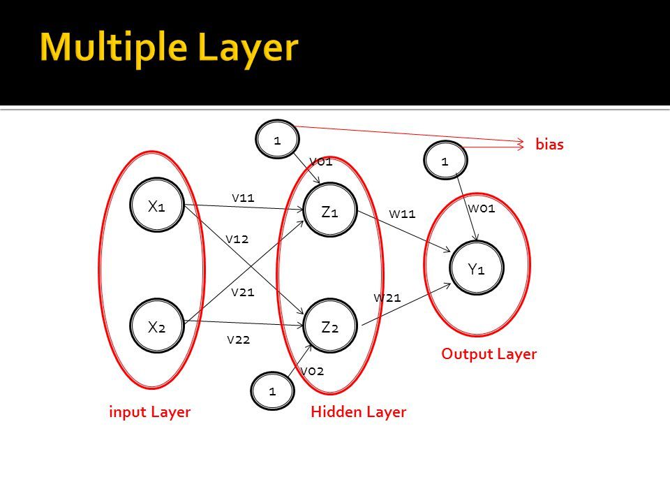 X1 X2 Z1 Z2 Y1 1 1 1 input LayerHidden Layer Output Layer bias v11 v22 v12 v21 v01 v02 w11 w21 w01
