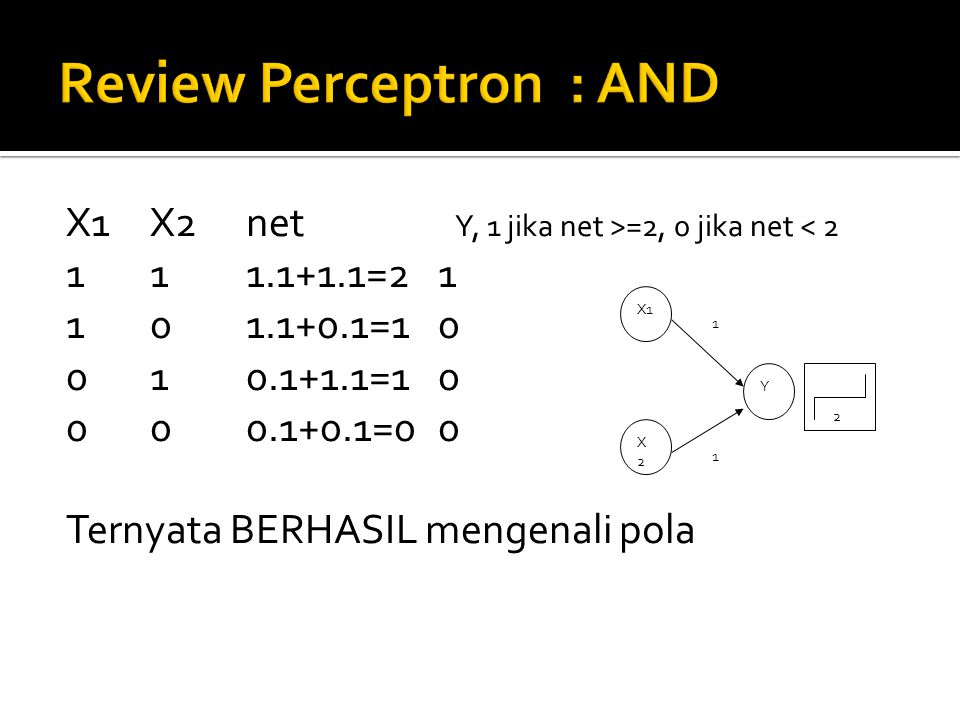X1X2net Y, 1 jika net >=2, 0 jika net < 2 111.1+1.1=21 101.1+0.1=10 010.1+1.1=10 000.1+0.1=00 Ternyata BERHASIL mengenali pola X1 X2X2 Y 2 1 1