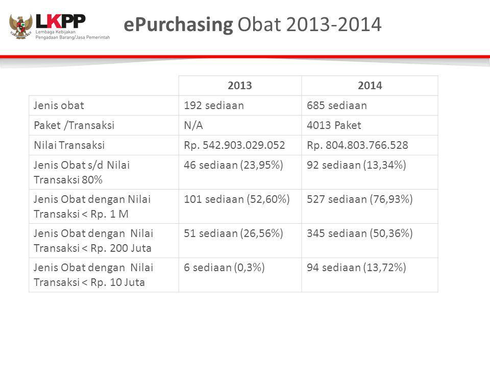 ePurchasing Obat 2013-2014 20132014 Jenis obat192 sediaan685 sediaan Paket /TransaksiN/A4013 Paket Nilai TransaksiRp. 542.903.029.052Rp. 804.803.766.5