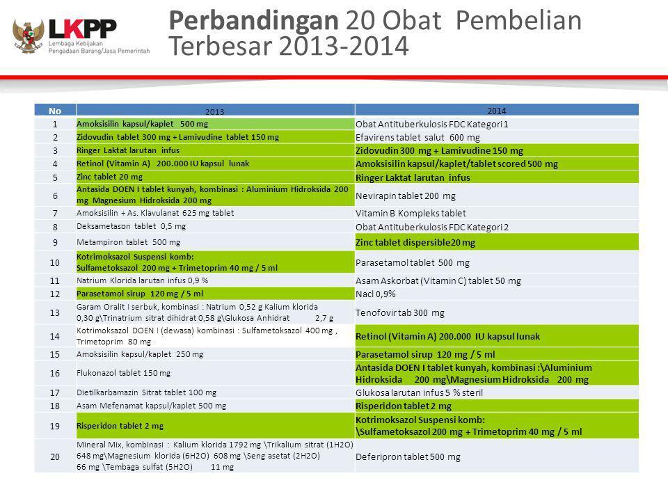 Perbandingan 20 Obat Pembelian Terbesar 2013-2014 No 2013 2014 1 Amoksisilin kapsul/kaplet 500 mg Obat Antituberkulosis FDC Kategori 1 2 Zidovudin tab