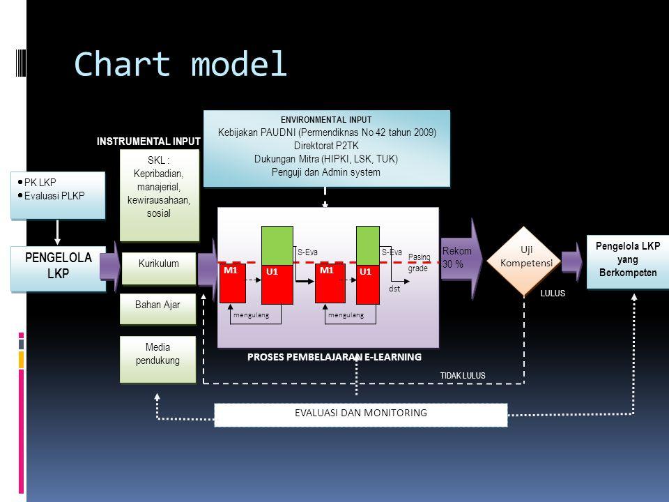 Chart model SKL : Kepribadian, manajerial, kewirausahaan, sosial SKL : Kepribadian, manajerial, kewirausahaan, sosial Kurikulum Pengelola LKP yang Berkompeten PENGELOLA LKP INSTRUMENTAL INPUT Bahan Ajar Media pendukung EVALUASI DAN MONITORING ENVIRONMENTAL INPUT Kebijakan PAUDNI (Permendiknas No 42 tahun 2009) Direktorat P2TK Dukungan Mitra (HIPKI, LSK, TUK) Penguji dan Admin system ENVIRONMENTAL INPUT Kebijakan PAUDNI (Permendiknas No 42 tahun 2009) Direktorat P2TK Dukungan Mitra (HIPKI, LSK, TUK) Penguji dan Admin system TIDAK LULUS LULUS Uji Kompetensi Pasing grade dst U1 M1 S-Eva mengulang U1 M1 mengulang S-Eva  PK LKP  Evaluasi PLKP  PK LKP  Evaluasi PLKP Rekom 30 % PROSES PEMBELAJARAN E-LEARNING