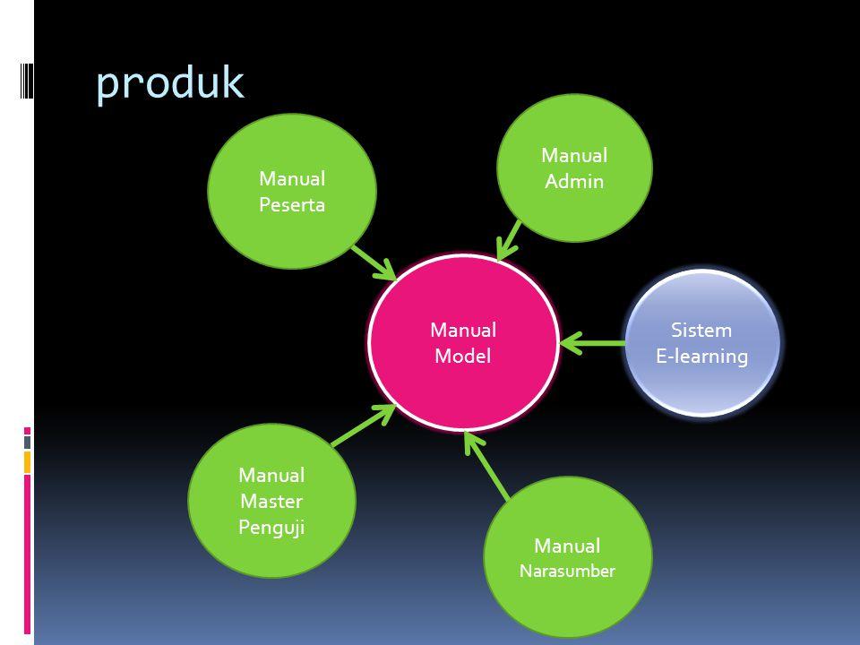 produk Manual Model Manual Peserta Manual Admin Manual Master Penguji Manual Narasumber Sistem E-learning