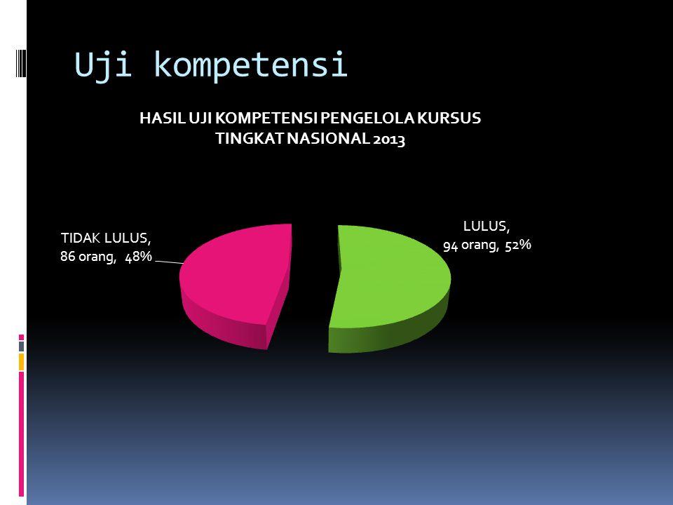 Tujuan model 48 % 90 % berkompetensi Belum berkompetensi e-learning anytimeeverywhere