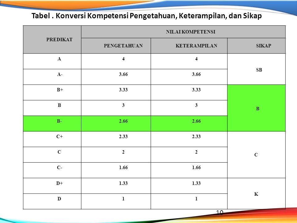 PREDIKAT NILAI KOMPETENSI PENGETAHUANKETERAMPILANSIKAP A44 SB A-3.66 B+3.33 B B33 B-2.66 C+2.33 C C22 C-1.66 D+1.33 K D11 Tabel. Konversi Kompetensi P