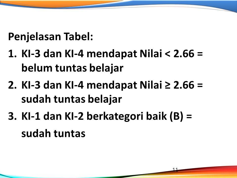 Penjelasan Tabel: 1.KI-3 dan KI-4 mendapat Nilai < 2.66 = belum tuntas belajar 2.KI-3 dan KI-4 mendapat Nilai ≥ 2.66 = sudah tuntas belajar 3.KI-1 dan