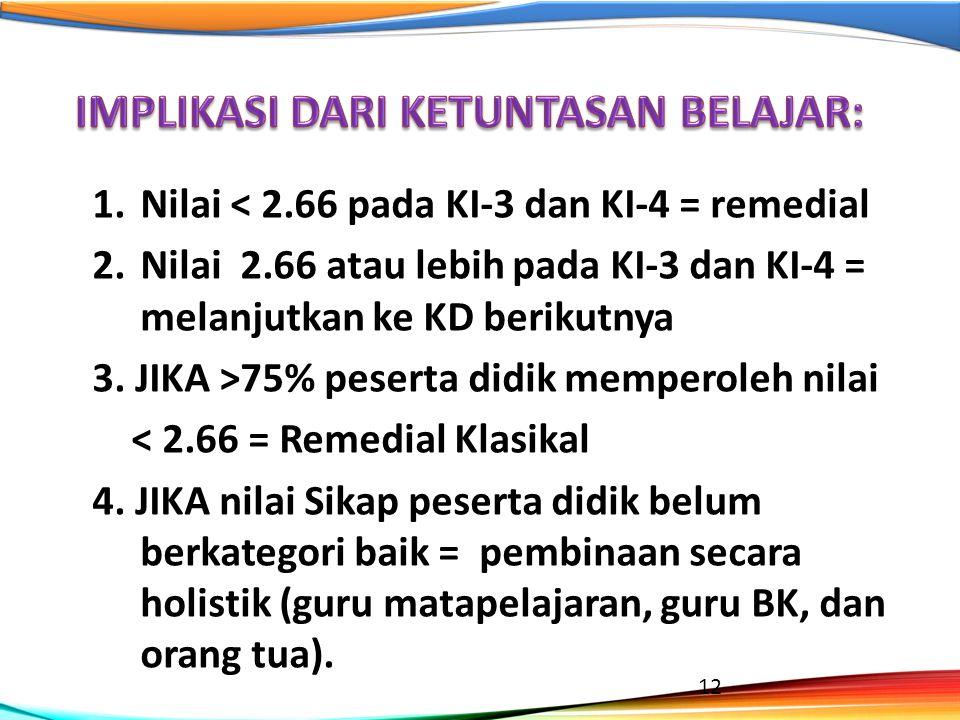 1.Nilai < 2.66 pada KI-3 dan KI-4 = remedial 2.Nilai 2.66 atau lebih pada KI-3 dan KI-4 = melanjutkan ke KD berikutnya 3. JIKA >75% peserta didik memp
