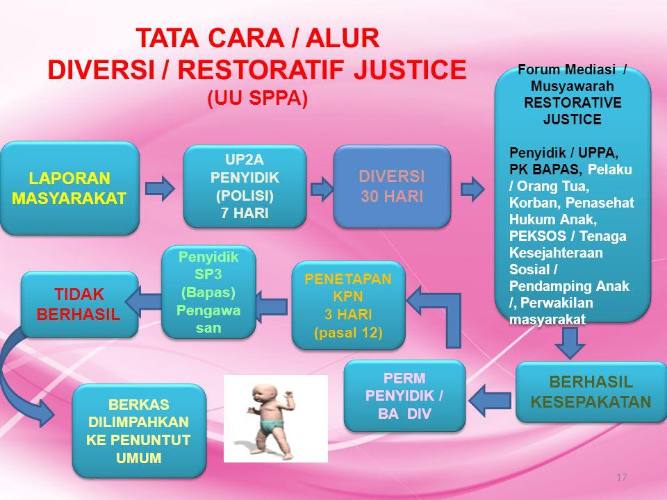 UP2A PENYIDIK (POLISI) 7 HARI UP2A PENYIDIK (POLISI) 7 HARI Forum Mediasi / Musyawarah RESTORATIVE JUSTICE Penyidik / UPPA, PK BAPAS, Pelaku / Orang T