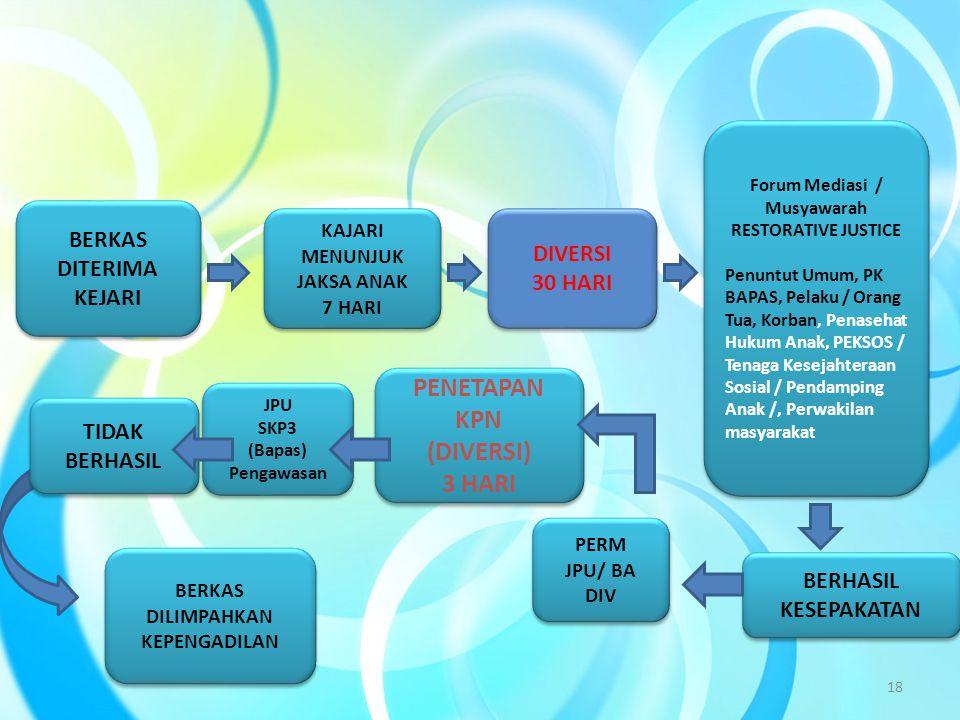 JPU SKP3 (Bapas) Pengawasan JPU SKP3 (Bapas) Pengawasan KAJARI MENUNJUK JAKSA ANAK 7 HARI KAJARI MENUNJUK JAKSA ANAK 7 HARI Forum Mediasi / Musyawarah