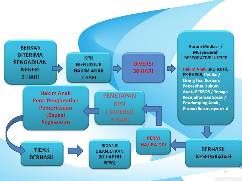 KPN MENUNJUK HAKIM ANAK 7 HARI KPN MENUNJUK HAKIM ANAK 7 HARI Forum Mediasi / Musyawarah RESTORATIVE JUSTICE Hakim Anak, JPU Anak, PK BAPAS, Pelaku /