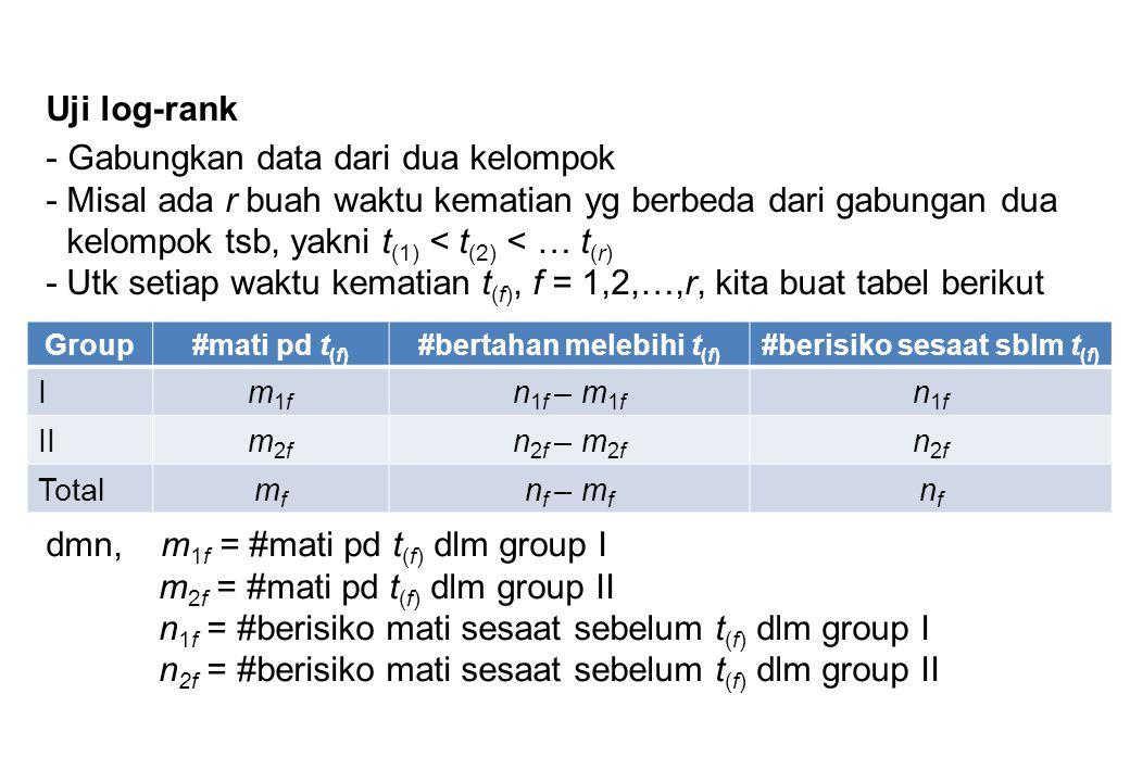 Uji log-rank Group#mati pd t (f) #bertahan melebihi t (f) #berisiko sesaat sblm t (f) Im1fm1f n 1f – m 1f n1fn1f IIm2fm2f n 2f – m 2f n2fn2f Totalmfmf n f – m f nfnf - Gabungkan data dari dua kelompok -Misal ada r buah waktu kematian yg berbeda dari gabungan dua kelompok tsb, yakni t (1) < t (2) < … t (r) -Utk setiap waktu kematian t (f), f = 1,2,…,r, kita buat tabel berikut dmn, m 1f = #mati pd t (f) dlm group I m 2f = #mati pd t (f) dlm group II n 1f = #berisiko mati sesaat sebelum t (f) dlm group I n 2f = #berisiko mati sesaat sebelum t (f) dlm group II