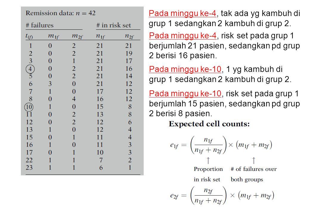 Pada minggu ke-4, tak ada yg kambuh di grup 1 sedangkan 2 kambuh di grup 2. Pada minggu ke-4, risk set pada grup 1 berjumlah 21 pasien, sedangkan pd g