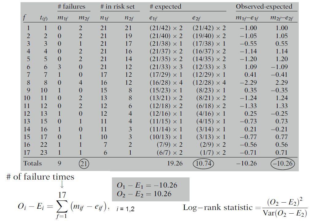 H 0 : Kedua kurva fungsi survivor adalah sama Statistik log-rank akan berdistribusi