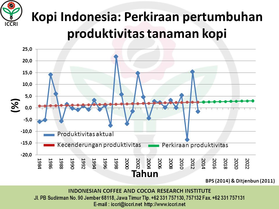 ICCRI INDONESIAN COFFEE AND COCOA RESEARCH INSTITUTE Jl.