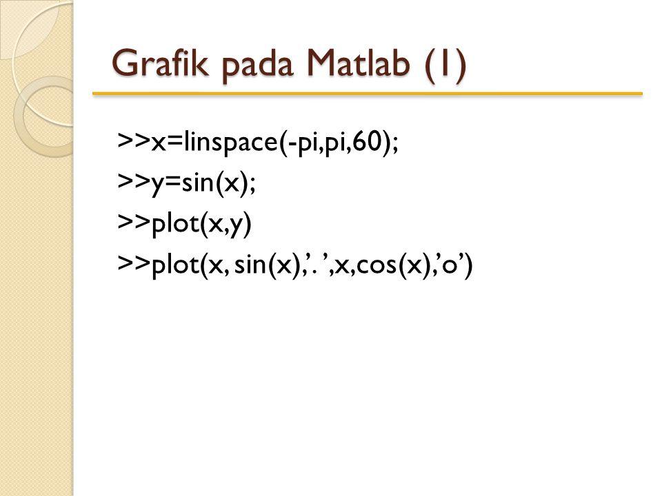 >>x=linspace(-pi,pi,60); >>y=sin(x); >>plot(x,y) >>plot(x, sin(x),'. ',x,cos(x),'o') Grafik pada Matlab (1)