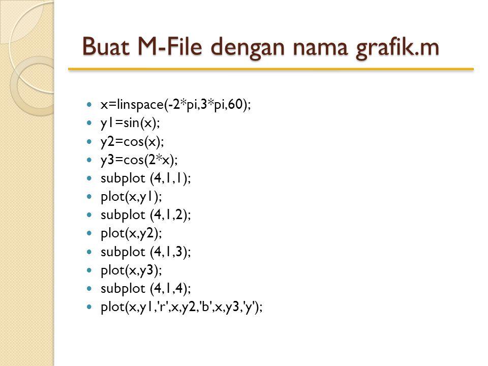 Buat M-File dengan nama grafik.m x=linspace(-2*pi,3*pi,60); y1=sin(x); y2=cos(x); y3=cos(2*x); subplot (4,1,1); plot(x,y1); subplot (4,1,2); plot(x,y2); subplot (4,1,3); plot(x,y3); subplot (4,1,4); plot(x,y1, r ,x,y2, b ,x,y3, y );