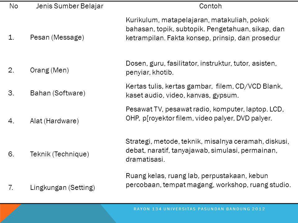 NoJenis Sumber BelajarContoh 1.Pesan (Message) Kurikulum, matapelajaran, matakuliah, pokok bahasan, topik, subtopik. Pengetahuan, sikap, dan ketrampil