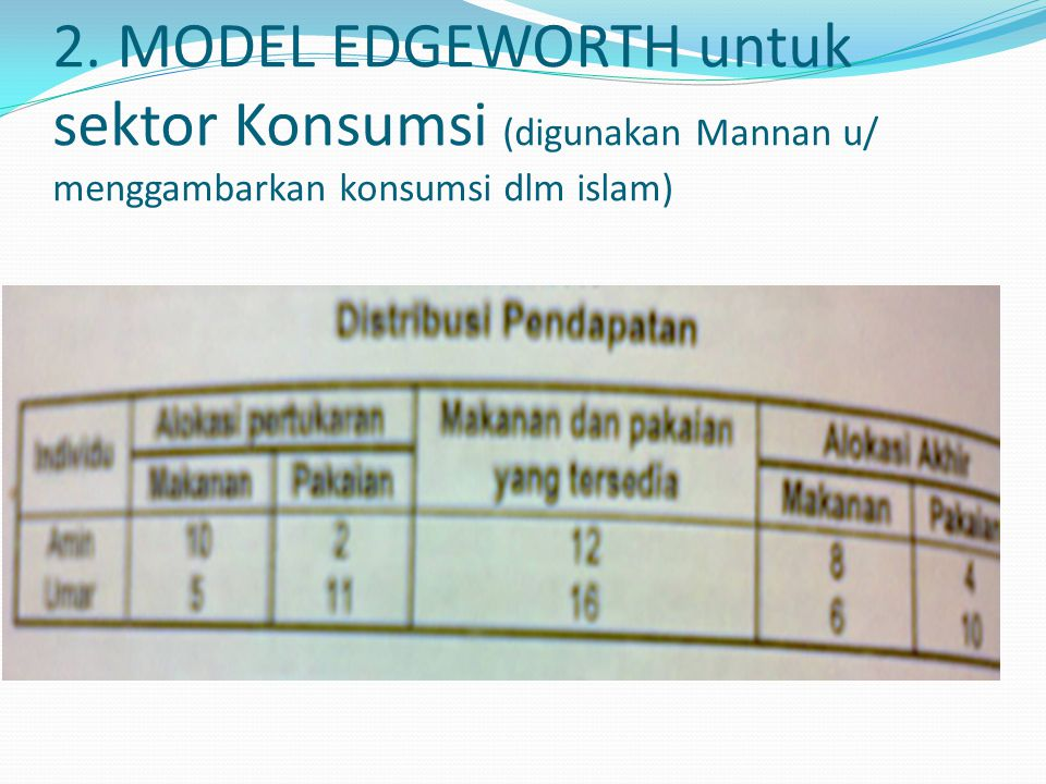 2. MODEL EDGEWORTH untuk sektor Konsumsi (digunakan Mannan u/ menggambarkan konsumsi dlm islam)