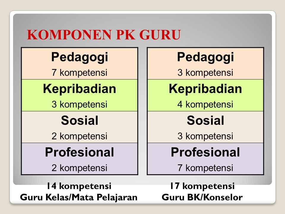 Penilaian kinerja guru adalah penilaian dari tiap butir kegiatan tugas utama guru dalam rangka pembinaan karier kepangkatan dan jabatannya (Permennegp