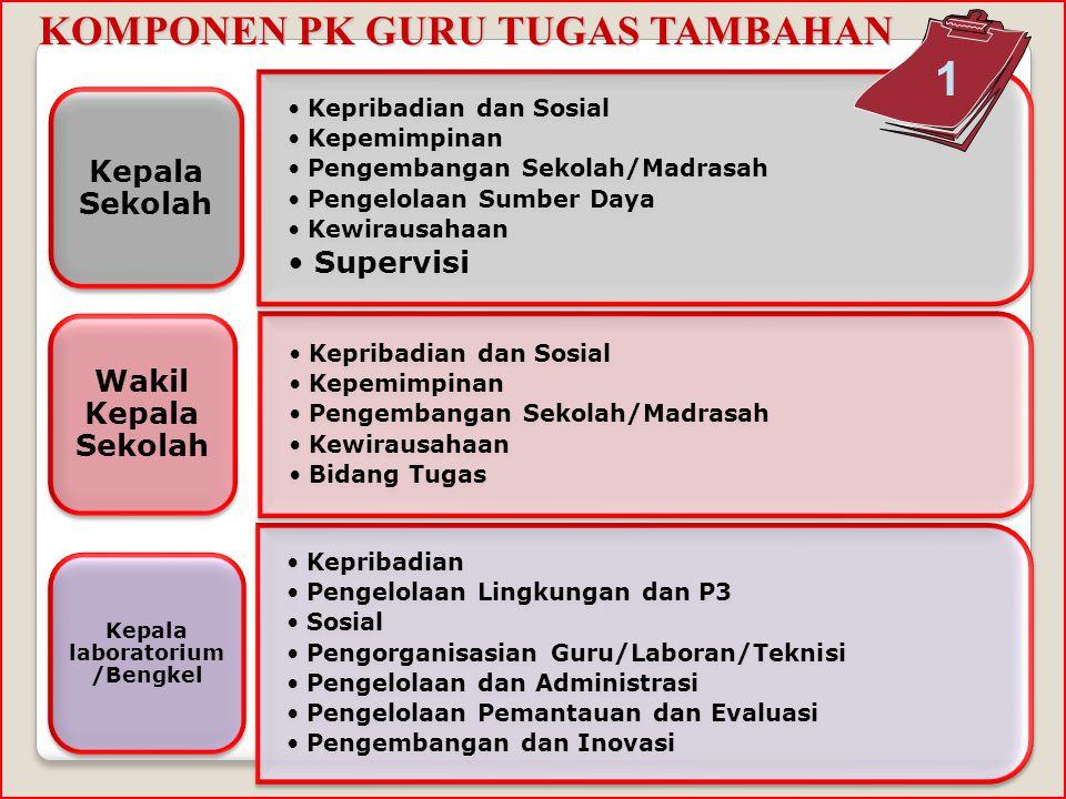 KOMPONEN PK GURU Pedagogi 7 kompetensi Kepribadian 3 kompetensi Sosial 2 kompetensi Profesional 2 kompetensi 14 kompetensi Guru Kelas/Mata Pelajaran P
