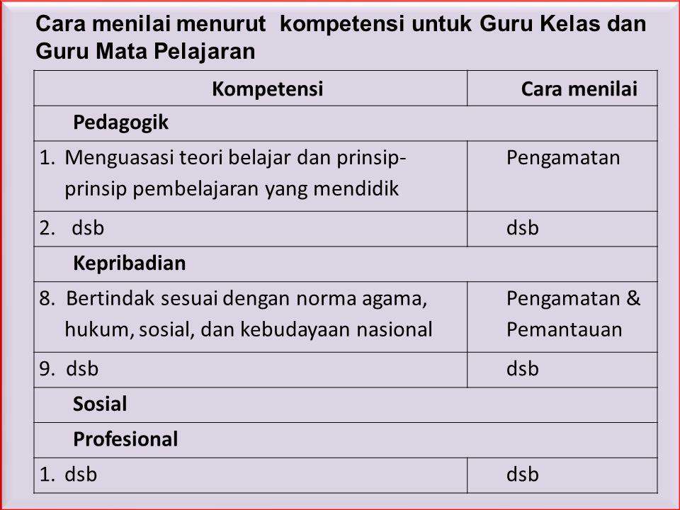 1 Pedoman PK GURU mengatur tentang tata cara penilaian dan norma-norma yang harus ditaati oleh penilai, guru yang dinilai, serta unsur lain yang terli