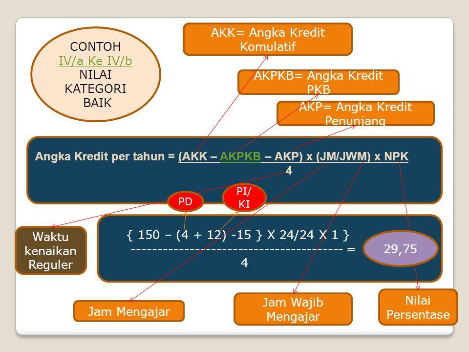 CONTOH III/A Ke III/B NILAI KATEGORI AMAT BAIK Angka Kredit per tahun = (AKK – AKPKB – AKP) x (JM/JWM) x NPKAKPKB 4 { 50 – (3 + 0) -5 } X 24/24 X 1,25