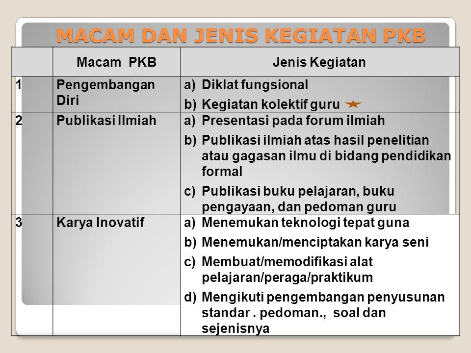 Contoh: PPPP-TK, LPMP, LPTK, Asosiasi Profesi, dan PKB Provider lainnya. Contoh: Program Induksi, mentoring, pembinaan, observasi pembelajaran, kemitr
