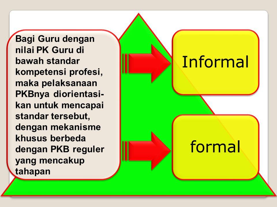 Guru mengevaluasi diri menjelang akhir tahun ajaran, Format-1 Format-1 Guru melalui proses Penilaian Kinerja Koordinator PKB dan Guru membuat perencan