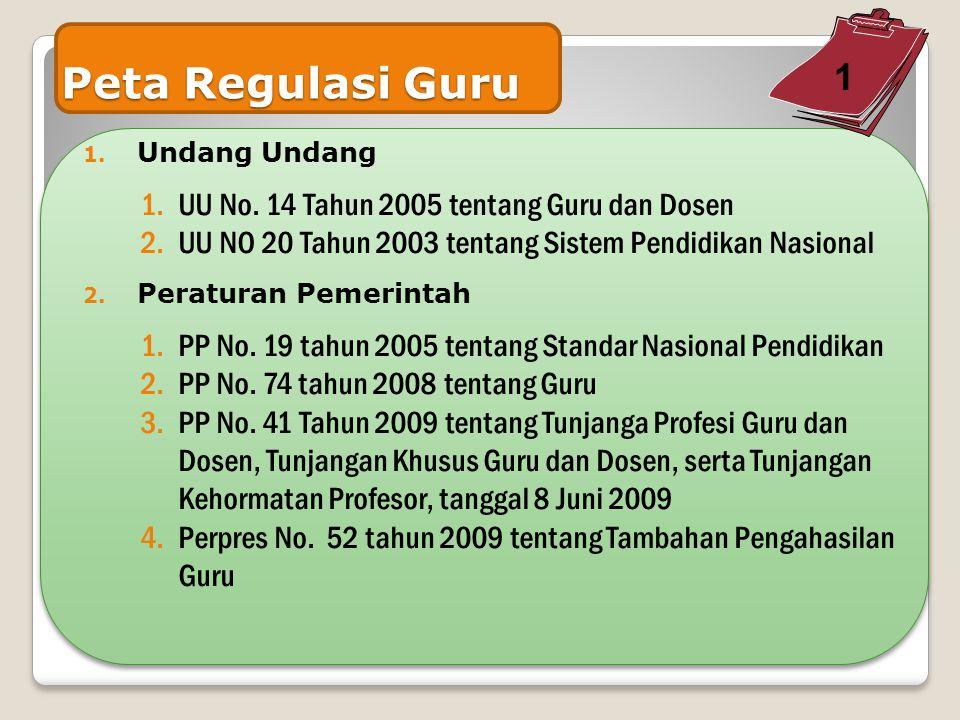 TUGAS GURU (Permendiknas No 35 Tahun 2010) Petunjuk Teknis Pelaksanaan Jabatan fungsional Guru dan Angka Kreditnya a.