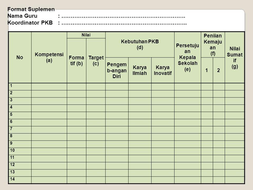 Nama Sekolah:Nomor Standar Sekolah: Kecamatan:Kabupaten/Kota: Provinsi: Nama Guru:Tahun Ajaran: Nama Koordinator PKB :Tanggal: 1.Usaha yang saya lakuk