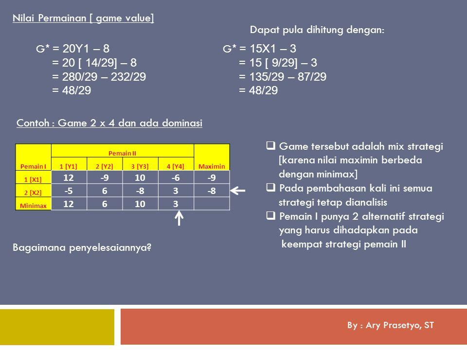By : Ary Prasetyo, ST Nilai Permainan [ game value] G * = 20Y1 – 8 = 20 [ 14/29] – 8 = 280/29 – 232/29 = 48/29 G * = 15X1 – 3 = 15 [ 9/29] – 3 = 135/2