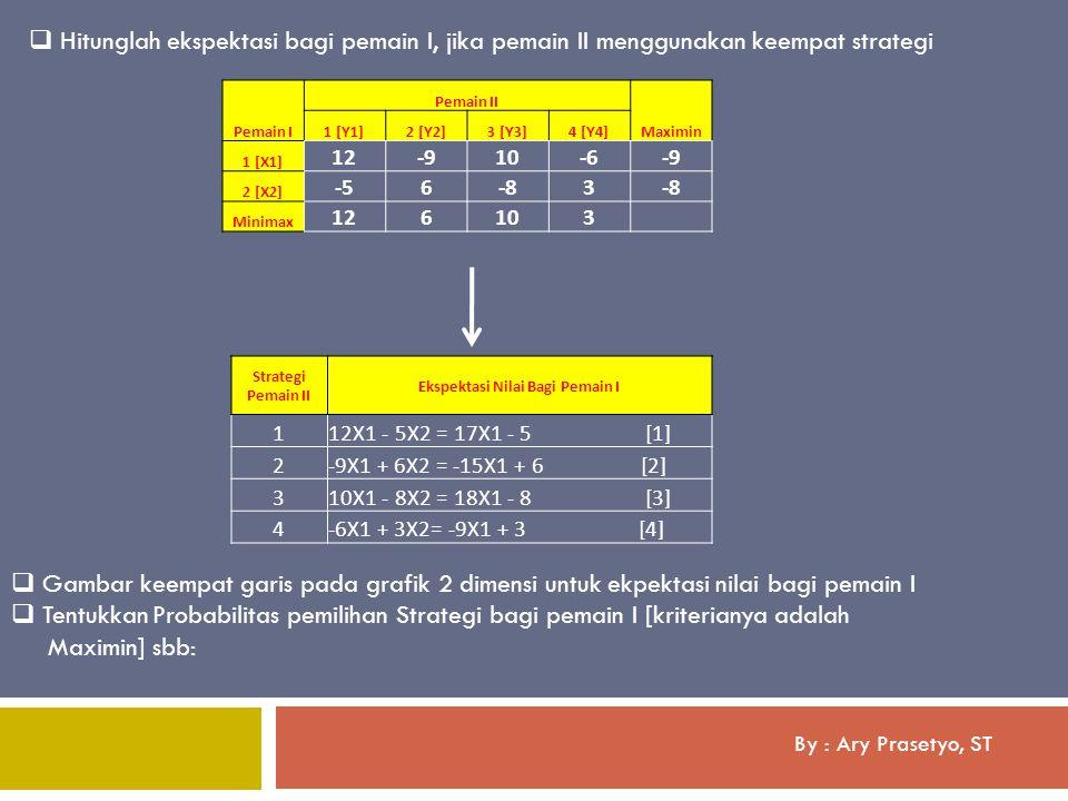 By : Ary Prasetyo, ST  Hitunglah ekspektasi bagi pemain I, jika pemain II menggunakan keempat strategi  Gambar keempat garis pada grafik 2 dimensi u