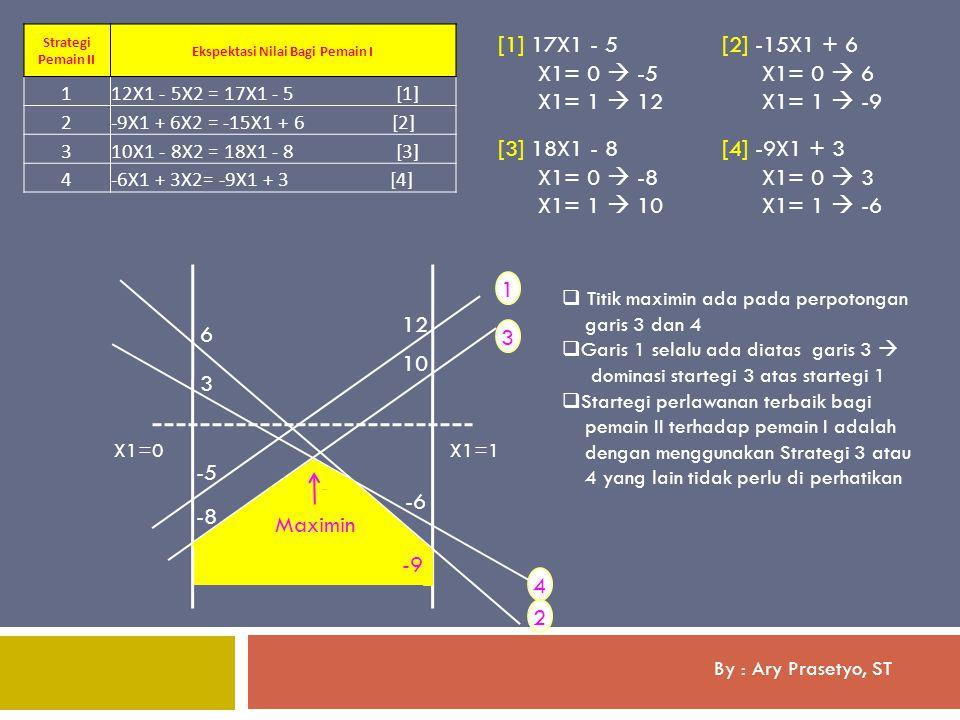 By : Ary Prasetyo, ST Strategi Pemain II Ekspektasi Nilai Bagi Pemain I 112X1 - 5X2 = 17X1 - 5 [1] 2-9X1 + 6X2 = -15X1 + 6 [2] 310X1 - 8X2 = 18X1 - 8