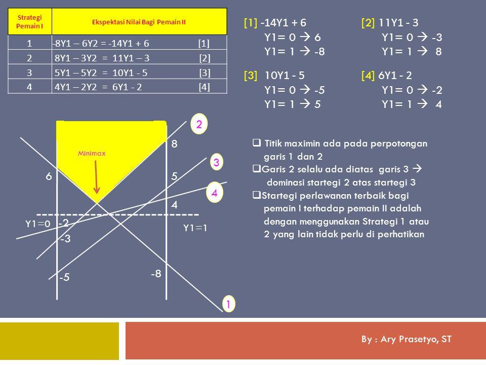 By : Ary Prasetyo, ST [1] -14Y1 + 6 Y1= 0  6 Y1= 1  -8 Strategi Pemain I Ekspektasi Nilai Bagi Pemain II 1-8Y1 – 6Y2 = -14Y1 + 6 [1] 2 8Y1 – 3Y2 = 1