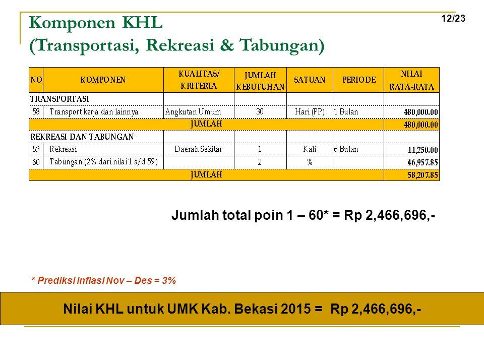 Komponen KHL (Transportasi, Rekreasi & Tabungan) Nilai KHL untuk UMK Kab. Bekasi 2015 = Rp 2,466,696,- Jumlah total poin 1 – 60* = Rp 2,466,696,- 12/2