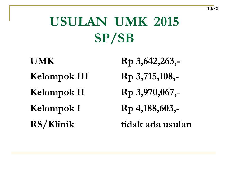 USULAN UMK 2015 SP/SB 16/23 Kelompok IIIRp 3,715,108,- UMKRp 3,642,263,- Kelompok IRp 4,188,603,- Kelompok IIRp 3,970,067,- RS/Kliniktidak ada usulan