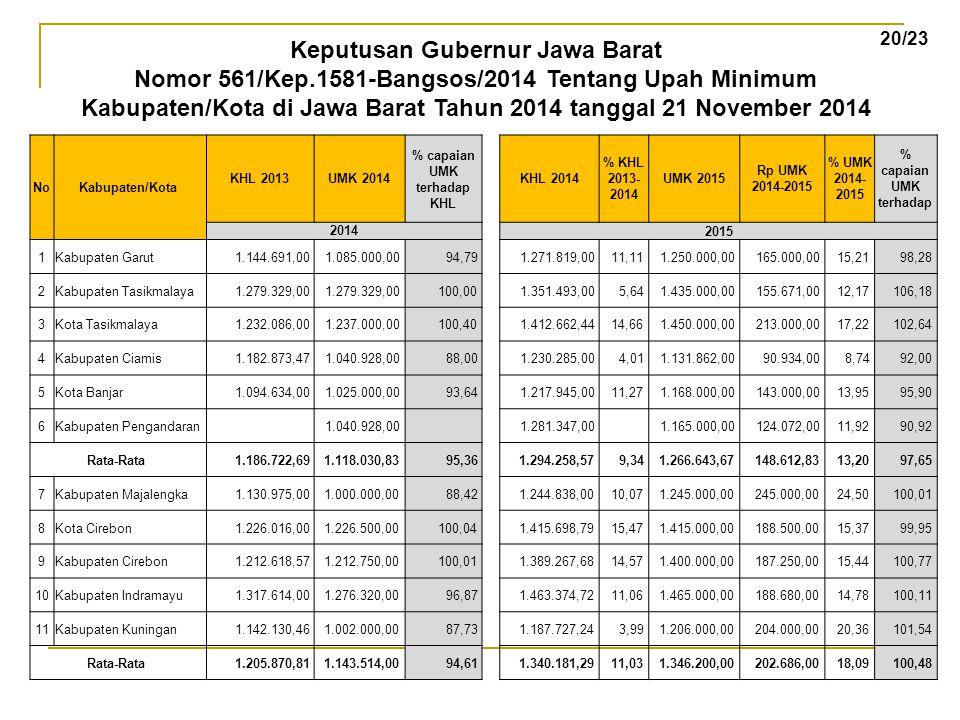 NoKabupaten/Kota KHL 2013UMK 2014 % capaian UMK terhadap KHL KHL 2014 % KHL 2013- 2014 UMK 2015 Rp UMK 2014-2015 % UMK 2014- 2015 % capaian UMK terhad