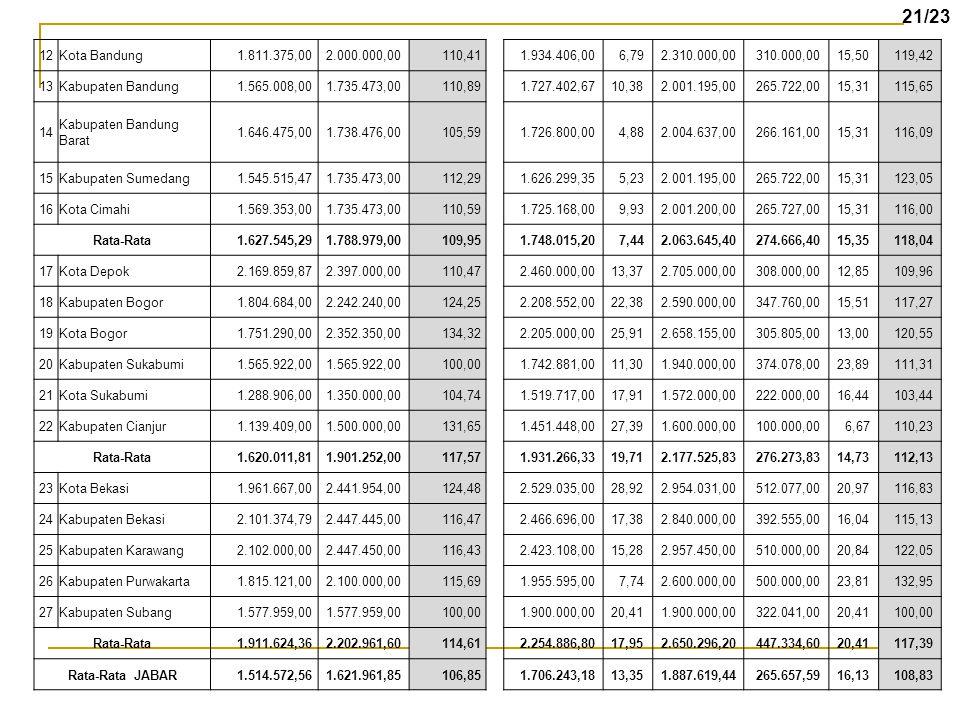 12Kota Bandung 1.811.375,00 2.000.000,00 110,41 1.934.406,00 6,79 2.310.000,00 310.000,00 15,50 119,42 13Kabupaten Bandung 1.565.008,00 1.735.473,00 1