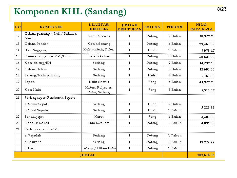 Komponen KHL (Sandang) 8/23