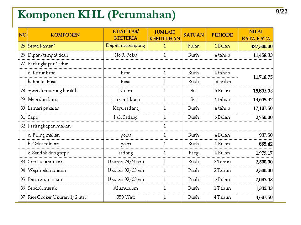 Komponen KHL (Perumahan) 9/23