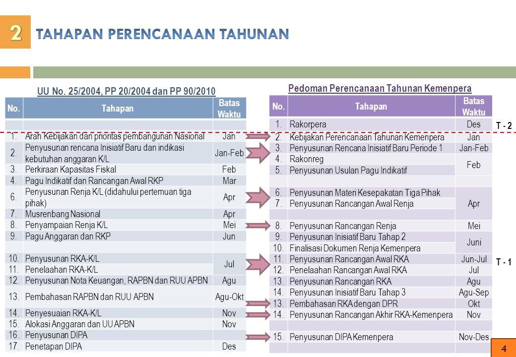 No.Tahapan Batas Waktu 1.Arah Kebijakan dan prioritas pembangunan NasionalJan 2. Penyusunan rencana Inisiatif Baru dan indikasi kebutuhan anggaran K/L