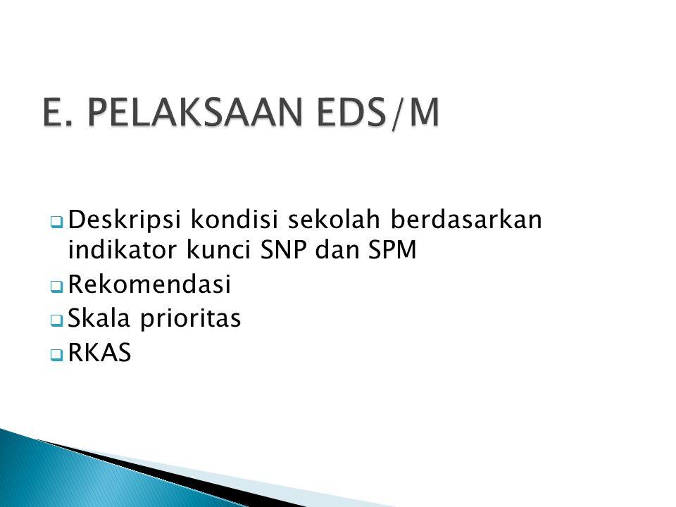  Deskripsi kondisi sekolah berdasarkan indikator kunci SNP dan SPM  Rekomendasi  Skala prioritas  RKAS