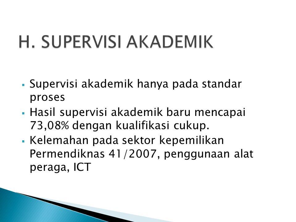  Supervisi akademik hanya pada standar proses  Hasil supervisi akademik baru mencapai 73,08% dengan kualifikasi cukup.  Kelemahan pada sektor kepem