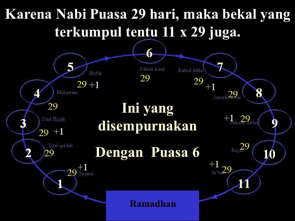 Sehari puasa di bulan Ramadhan, kita sekaligus mendapat 11 bekal untuk 11 bulan setelah Ramadhan. Hal itu diekspresikan oleh sholat tarawih witir itu