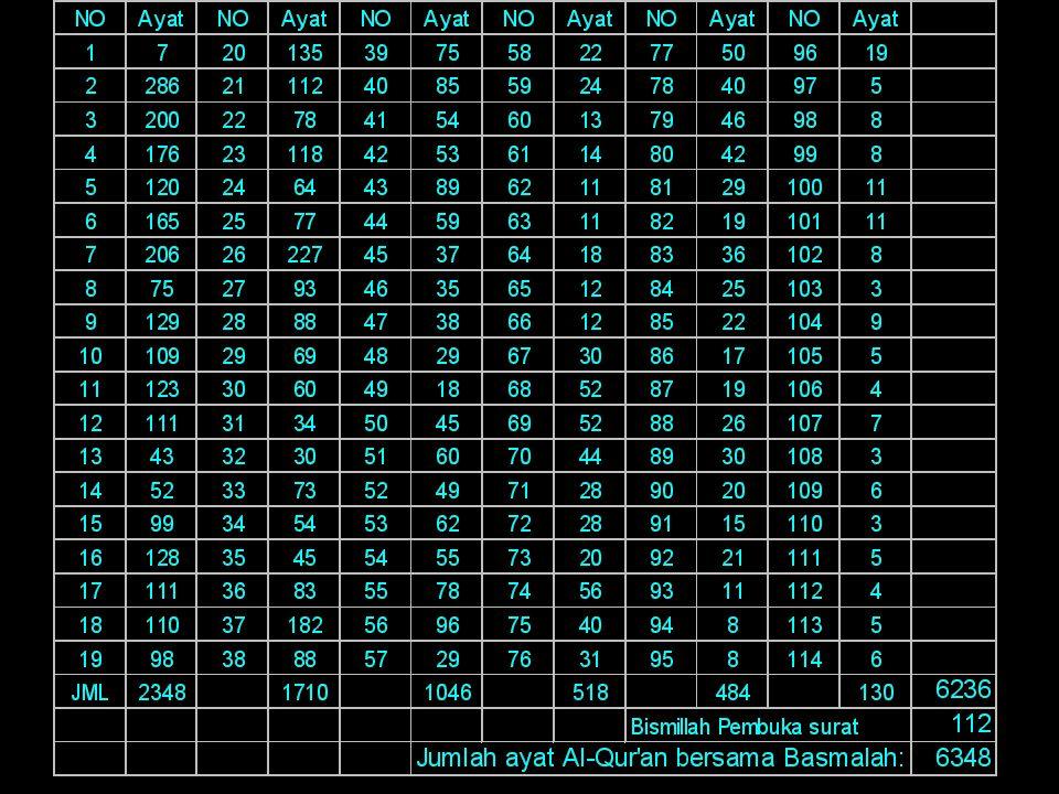 1.Sholat 5 waktu:17 raka'at x 354= 6018 raka'at 2.Sholat tarawih & wiitir 11 raka'at x 29= 319 raka'at 3.Sholat 'ied Fithri & Adha (2+2) raka'at= 4 --