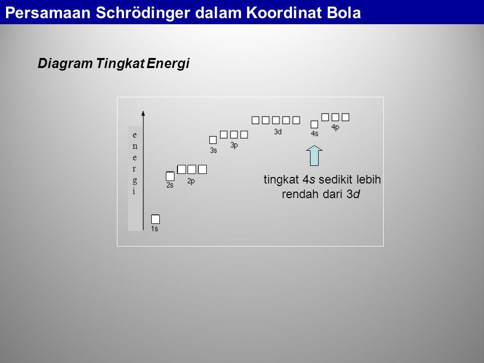 Pengisian Elektron Pada Orbital Persamaan Schrödinger dalam Koordinat Bola H: pengisian 1s; He: pemenuhan 1s; Li: pengisian 2s; Be: pemenuhan 2s; B: pengisian 2p x dengan 1 elektron; C: pengisian 2p y dengan 1 elektron; N: pengisian 2p z dengan 1 elektron; O: pemenuhan 2p x ; F: pemenuhan 2p y ; Ne: pemenuhan 2p z.