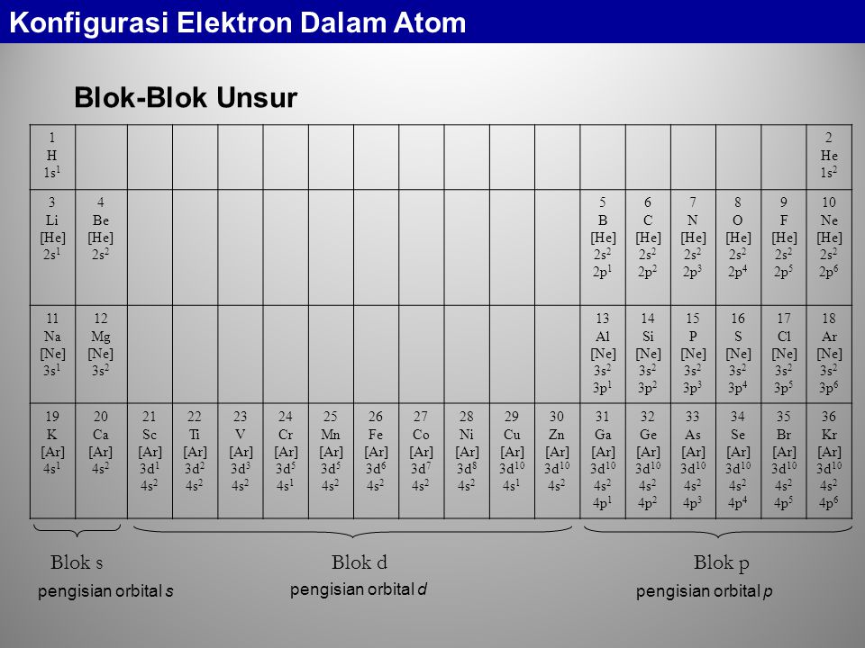 Blok-Blok Unsur 1 H 1s 1 2 He 1s 2 3 Li [He] 2s 1 4 Be [He] 2s 2 5 B [He] 2s 2 2p 1 6 C [He] 2s 2 2p 2 7 N [He] 2s 2 2p 3 8 O [He] 2s 2 2p 4 9 F [He]