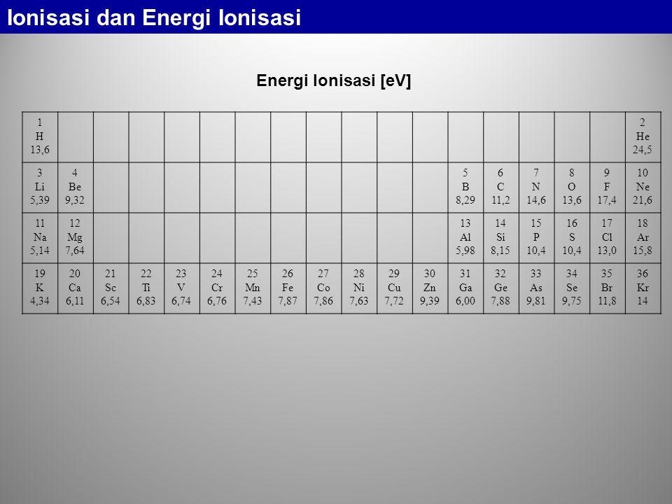 s p p d p s s Di setiap blok unsur, energi ionisasi cenderung meningkat jika nomer atom makin besar Energi ionisasi turun setiap kali pergantian blok unsur Ionisasi dan Energi Ionisasi Energi Ionisasi